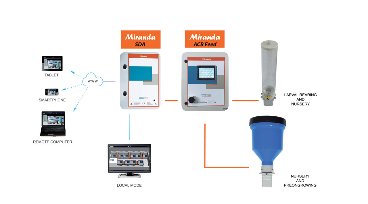 Mirafeed - Precision and Control on Feeding Technology